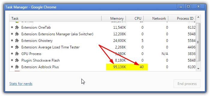 Chrome аддон памяти процессора