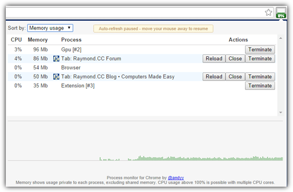 расширение монитора процесса Chrome