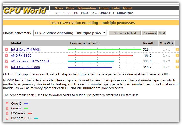 тесты мира процессора