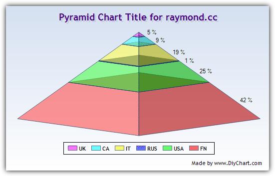 DIY Chart