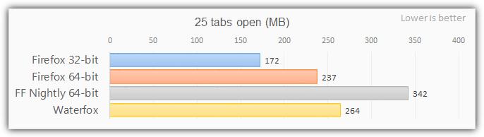 тест памяти Firefox 64 бит 25 вкладок