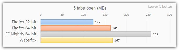 Firefox 64-битный тест с 5 вкладками