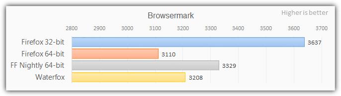 64-битный тест браузера firefox