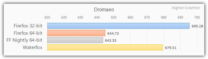 Firefox 64-битные тесты с dromaeo