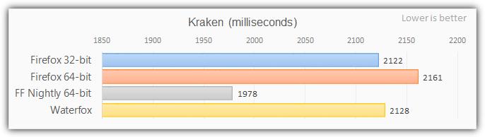 Firefox 64-битный кракен тест