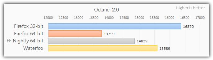 Тест octane2 для Firefox 64 бит