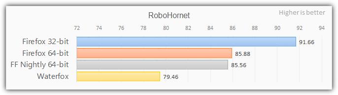Firefox 64-битный тест с Robohornet