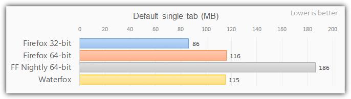Firefox 64-битное использование одной вкладки памяти