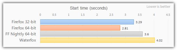 время запуска 64-битного приложения Firefox