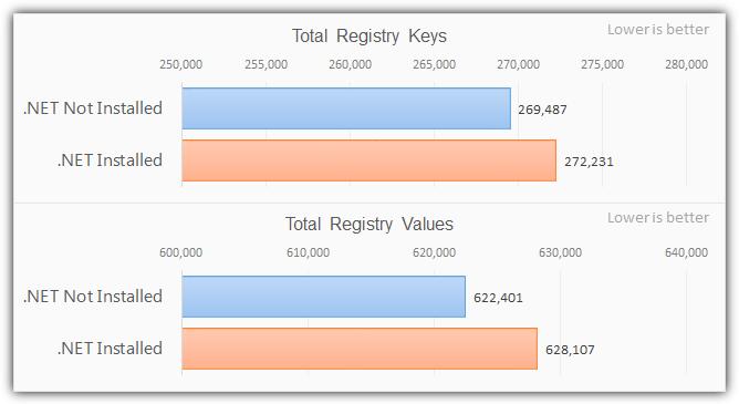 статистика реестра с установленным .net