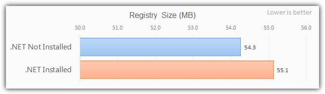 Размер реестра .net