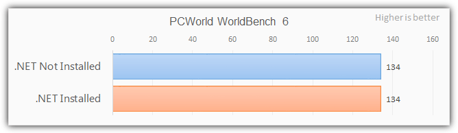 .net Framework Worldbench оценка