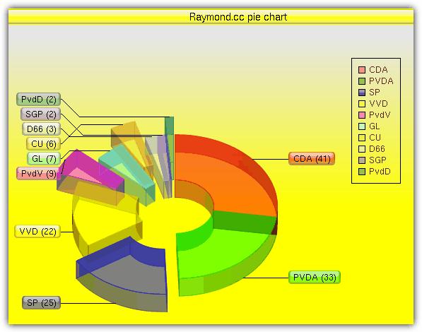 Инструмент диаграммы