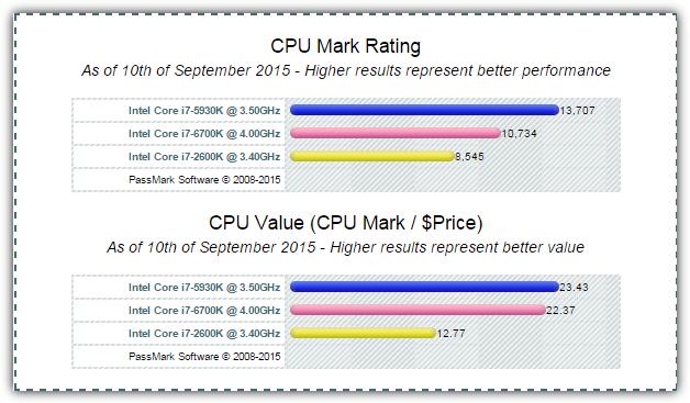 контрольные точки CPU