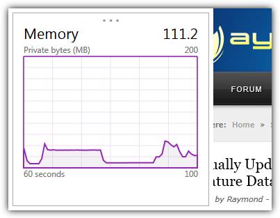 график памяти панели мониторинга производительности