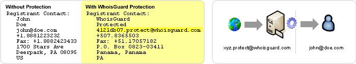 пример whoisguard